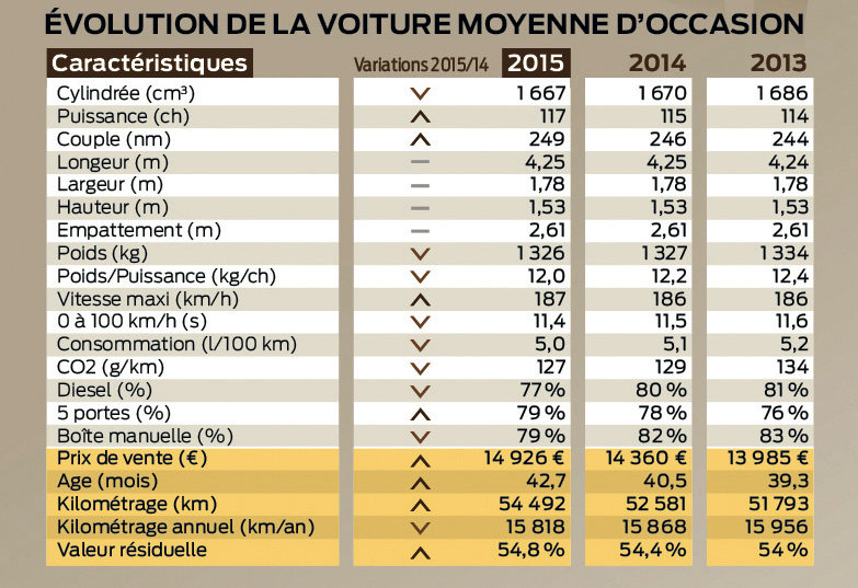 comparatif vente voiture occasion france 2014 2015