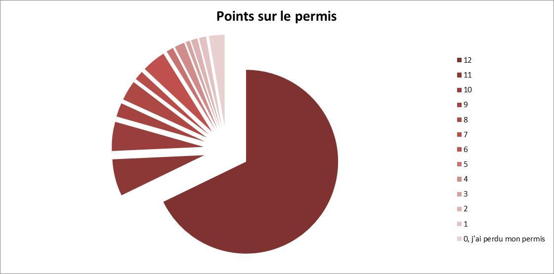 statistiques pourcentage points permis
