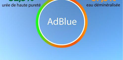 adblue explication c'est quoi