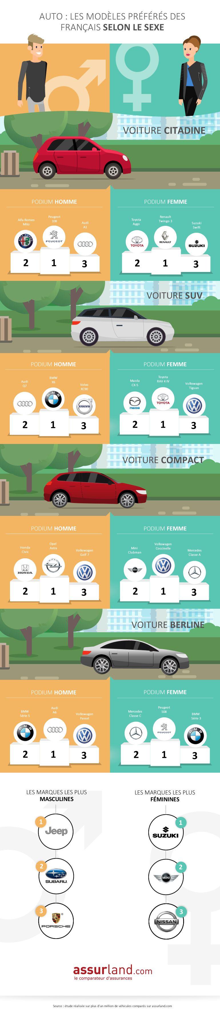 infographie-marque-voiture-homme-vs-femme